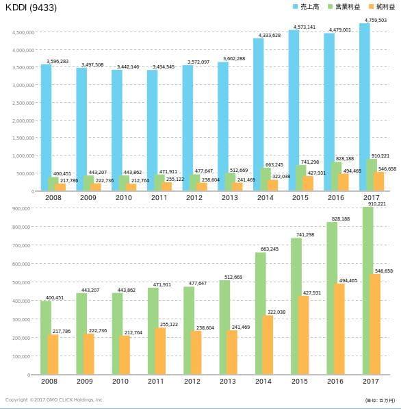 KDDI売り上げ推移10年